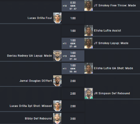Live Basketball Webcasting Play-by-Play
