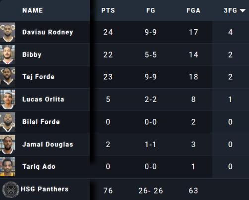 Live Basketball Webcasting Stats