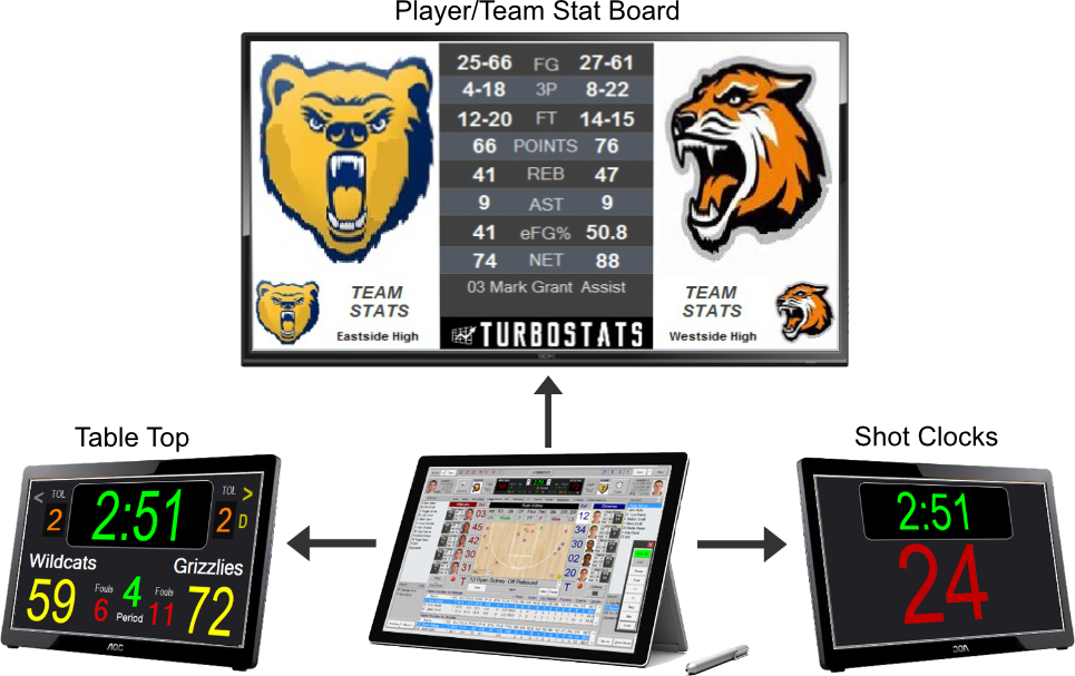Team Stats Displayed on Scoreboard Basketball Software App