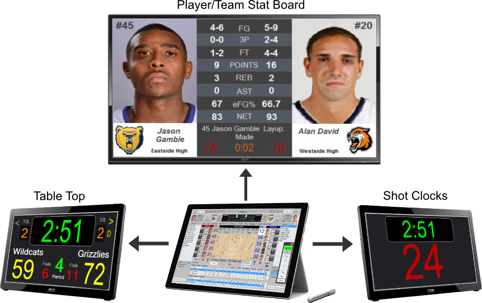 Player Stats Displayed on Scoreboard Basketball Software App
