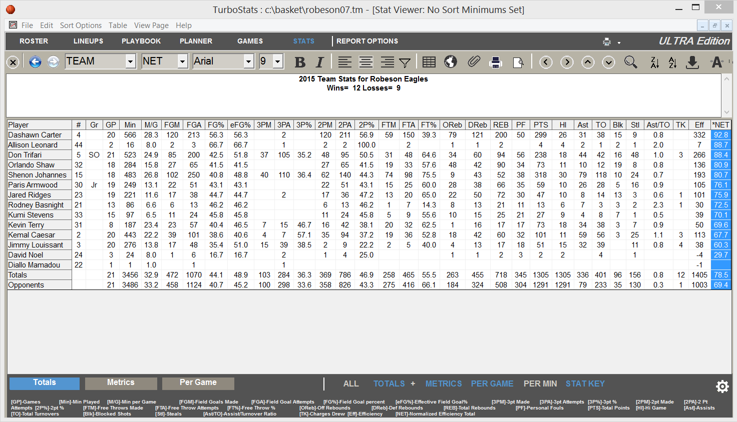 Basketball Player Stat Reports Program